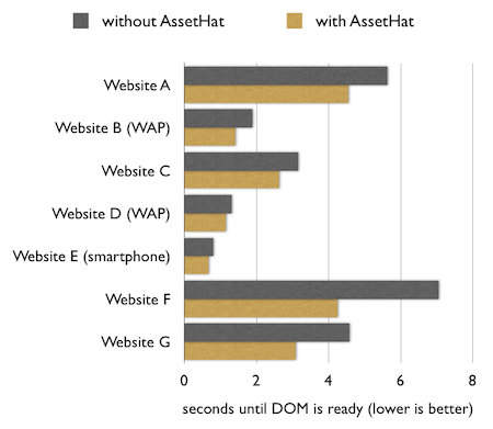 Chart showing seconds until DOM is ready in each website