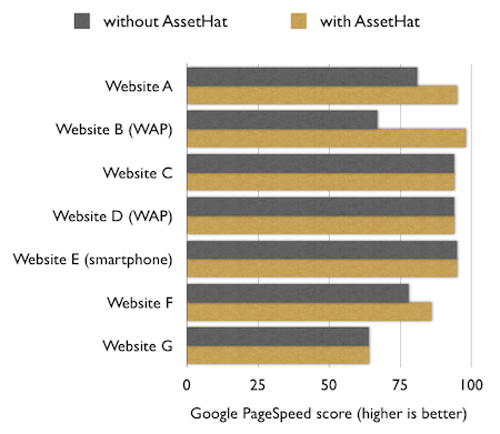 Chart showing Google PageSpeed scores for each website